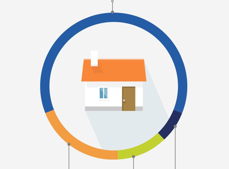 Répartition de la consommation dans une maison