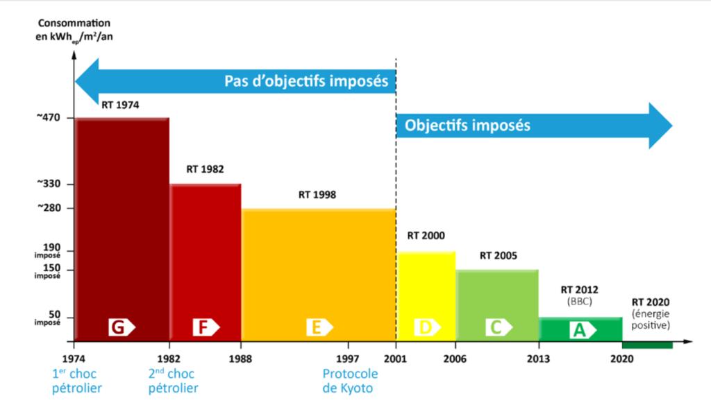 historique dpe france RT 2020